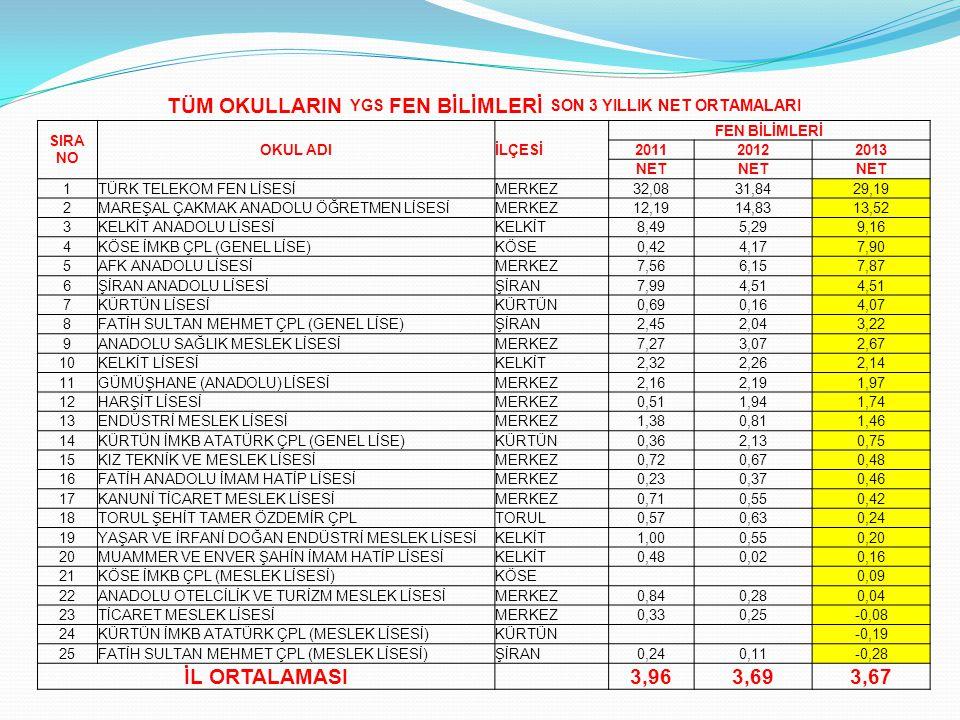 TÜM OKULLARIN YGS FEN BİLİMLERİ SON 3 YILLIK NET ORTAMALARI SIRA NO OKUL ADIİLÇESİ FEN BİLİMLERİ 201120122013 NET 1TÜRK TELEKOM FEN LİSESİMERKEZ32,083