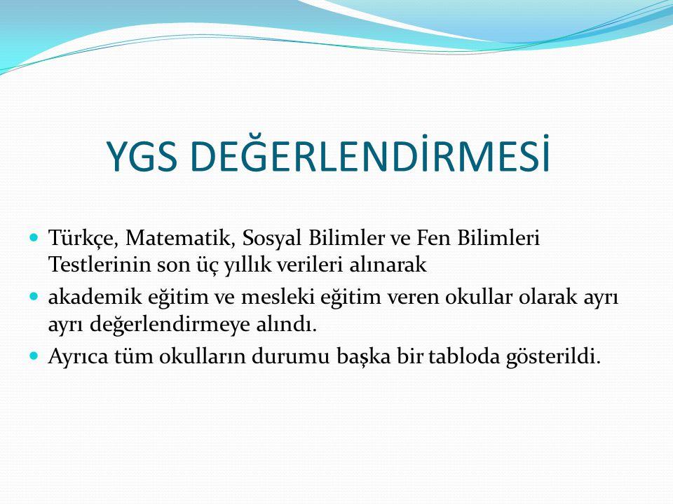 YGS DEĞERLENDİRMESİ Türkçe, Matematik, Sosyal Bilimler ve Fen Bilimleri Testlerinin son üç yıllık verileri alınarak akademik eğitim ve mesleki eğitim