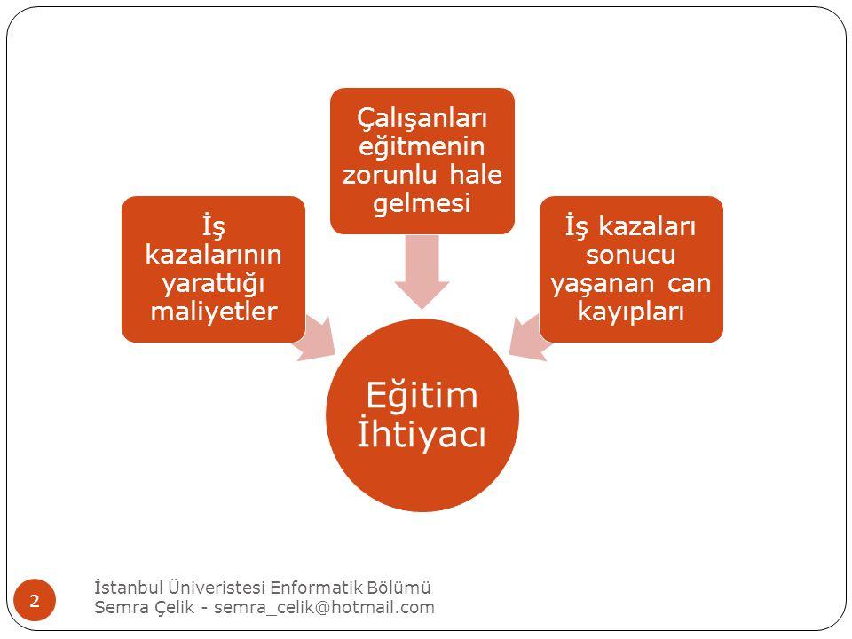 İstanbul Üniveristesi Enformatik Bölümü Semra Çelik - semra_celik@hotmail.com 3 ILO' ya göre de iş kazalarının %78'i çalışanların emniyetsiz davranışlarından, toplamda da %98'i insan hatasından kaynaklanmaktadır.