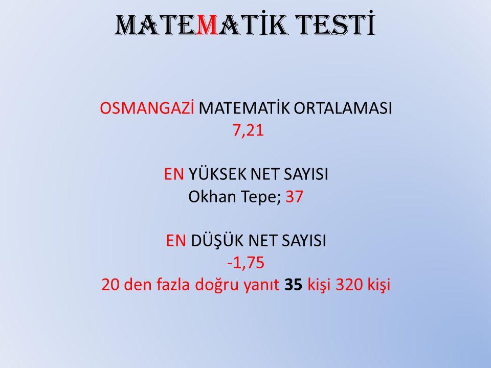 MATEMAT İ K TEST İ OSMANGAZİ MATEMATİK ORTALAMASI 7,21 EN YÜKSEK NET SAYISI Okhan Tepe; 37 EN DÜŞÜK NET SAYISI -1,75 20 den fazla doğru yanıt 35 kişi