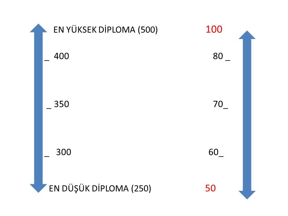 EN YÜKSEK DİPLOMA (500) 100 _ 400 80 _ _ 350 70_ _ 300 60_ EN DÜŞÜK DİPLOMA (250) 50