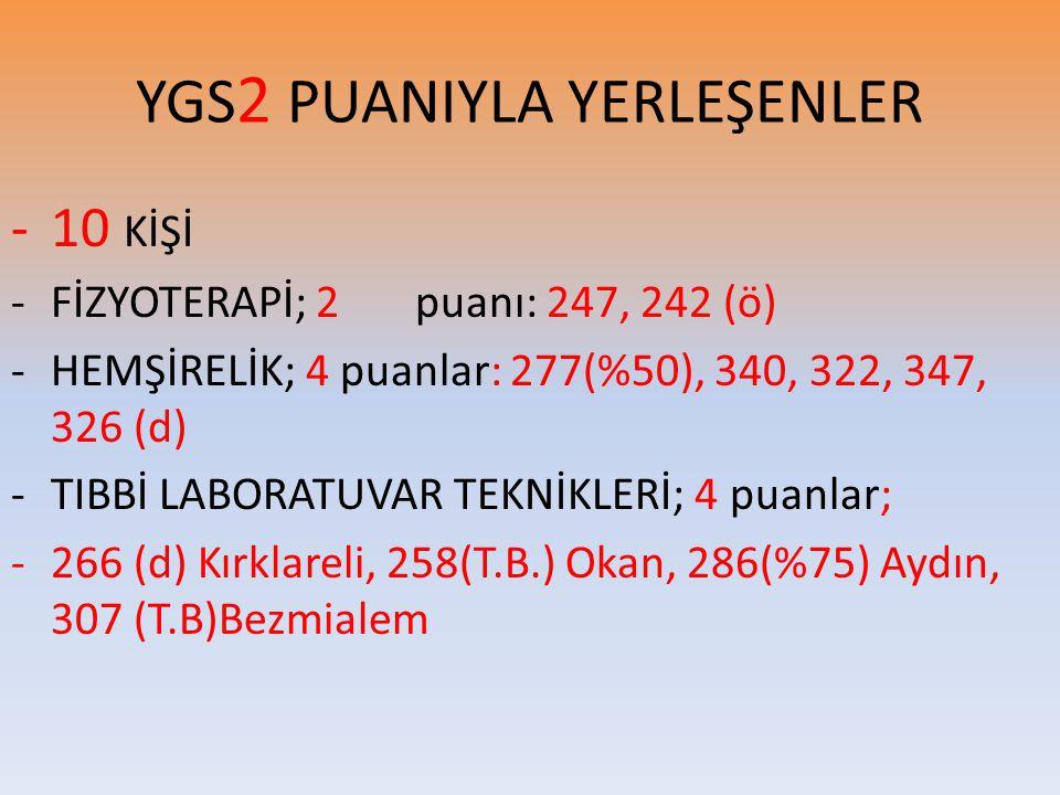 YGS 2 PUANIYLA YERLEŞENLER -10 KİŞİ -FİZYOTERAPİ; 2 puanı: 247, 242 (ö) -HEMŞİRELİK; 4 puanlar: 277(%50), 340, 322, 347, 326 (d) -TIBBİ LABORATUVAR TE