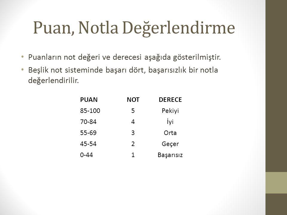 Puan, Notla Değerlendirme Puanların not değeri ve derecesi aşağıda gösterilmiştir. Beşlik not sisteminde başarı dört, başarısızlık bir notla değerlend