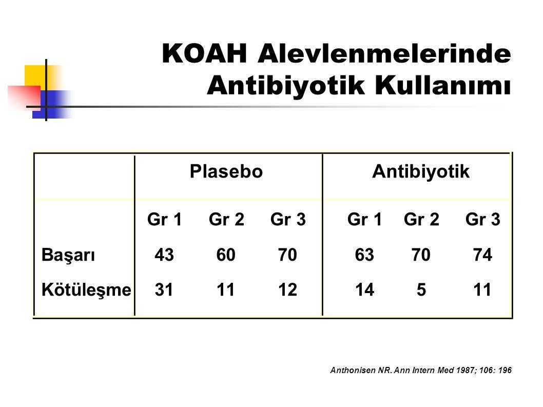 KOAH Alevlenmelerinde Etkenler En sık etken olan bakteriler: S.