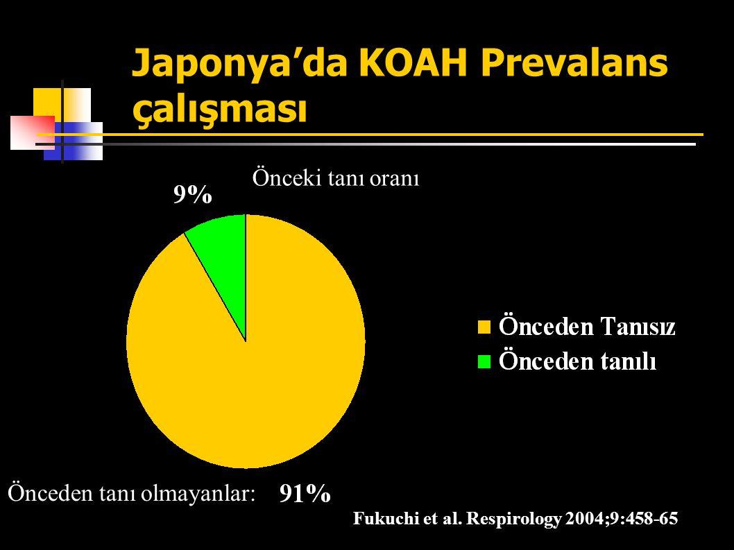 Türkiye'de KOAH Prevalansı 40 Yaş Üstü KOAH Prevalansı Etimesgut Çalışması, 1976 KOAH Çalışma Grubu, Toraks Dergisi, Ağustos 2003, Cilt 1, Ek 2 0 5 10 15 20 25 ErkeklerKadınlar %20.1 %8.2 Elimizdeki veriler ülkemizde 5 milyon KOAH hastası bulunduğunu düşündürmektedir.
