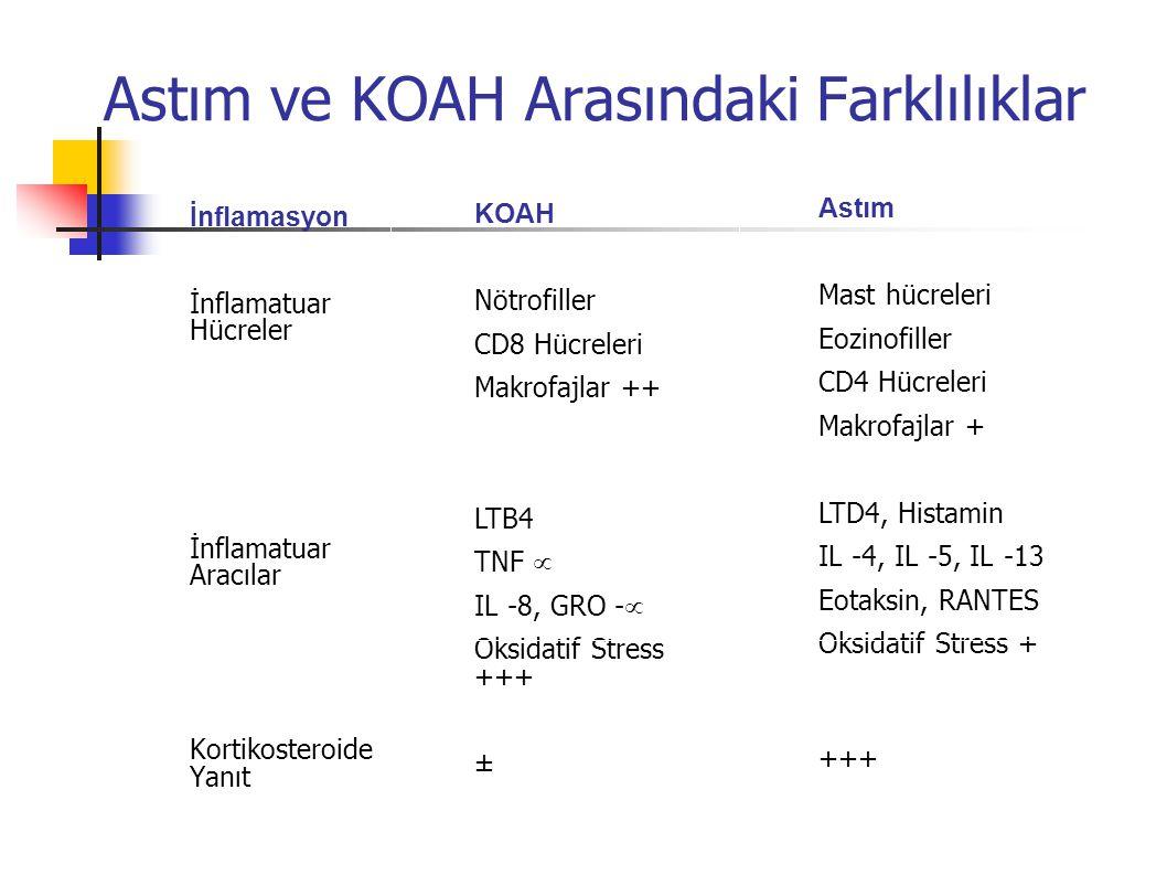 KOAH Tedavisinde Hedefler Hastalığın ilerlemesini önlemek Semptomları gidermek Egzersiz toleransını iyileştirmek Sağlık durumunu iyileştirmek Komplikasyonları önlemek ve tedavi etmek Alevlenmeleri önlemek ve tedavi etmek Mortaliteyi azaltmak