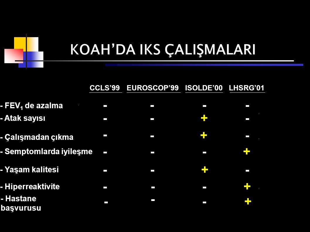 CCLS'99 KOAH'DA IKS ÇALIŞMALARI - FEV 1 de azalma - Atak sayısı - Çalışmadan çıkma - Semptomlarda iyileşme - Yaşam kalitesi - Hiperreaktivite EUROSCOP'99ISOLDE'00LHSRG'01 -- -- - - +- -- +- --+ --+- - -+ - - - Hastane başvurusu - - -+