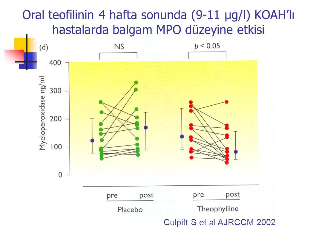 Oksidatif stres nedeniyle HDAC2 aktivitesi azalmaktadır