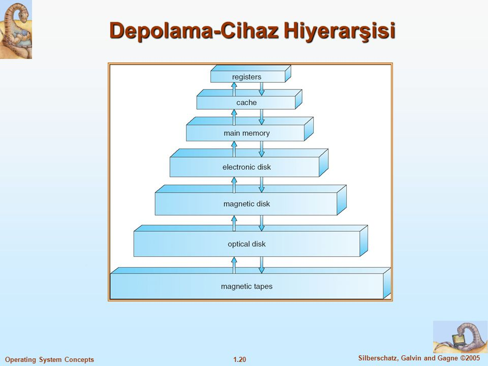 1.20 Silberschatz, Galvin and Gagne ©2005 Operating System Concepts Depolama-Cihaz Hiyerarşisi