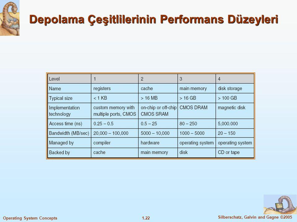 1.22 Silberschatz, Galvin and Gagne ©2005 Operating System Concepts Depolama Çeşitlilerinin Performans Düzeyleri