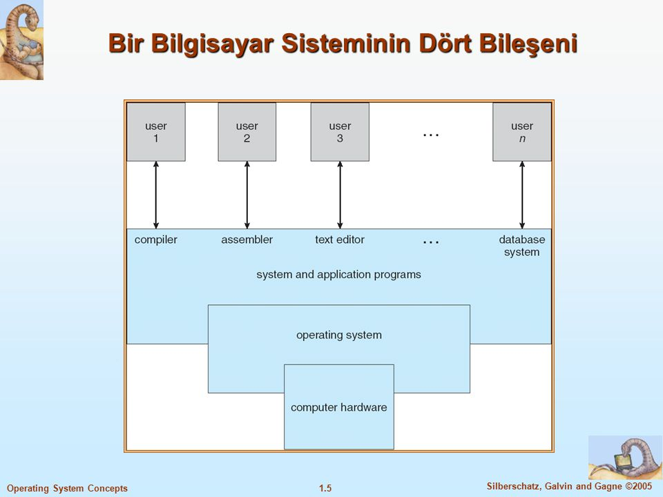 1.5 Silberschatz, Galvin and Gagne ©2005 Operating System Concepts Bir Bilgisayar Sisteminin Dört Bileşeni
