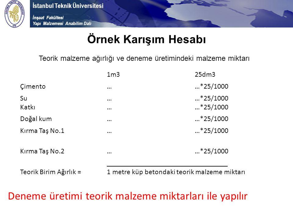 İstanbul Teknik Üniversitesi İnşaat Fakültesi Yapı Malzemesi Anabilim Dalı Örnek Karışım Hesabı 1m325dm3 Çimento……*25/1000 Su Katkı ………… …*25/1000 Doğ