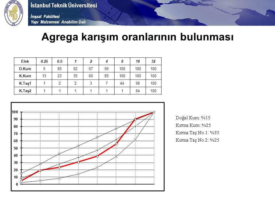 İstanbul Teknik Üniversitesi İnşaat Fakültesi Yapı Malzemesi Anabilim Dalı Agrega karışım oranlarının bulunması Elek0.250.512481632 D.Kum585929799100