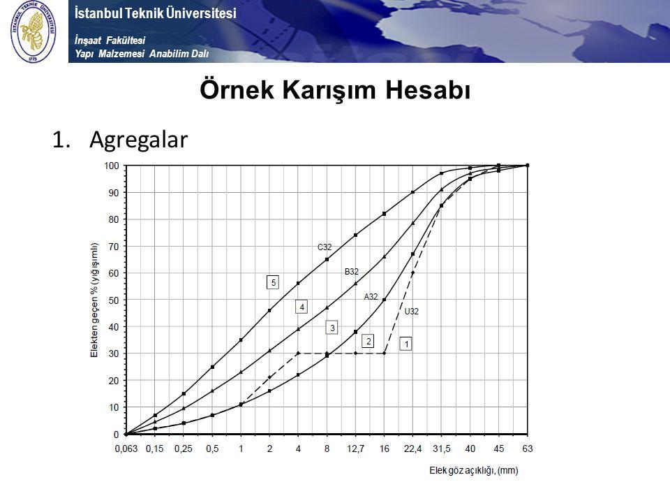 İstanbul Teknik Üniversitesi İnşaat Fakültesi Yapı Malzemesi Anabilim Dalı Örnek Karışım Hesabı 1.Agregalar