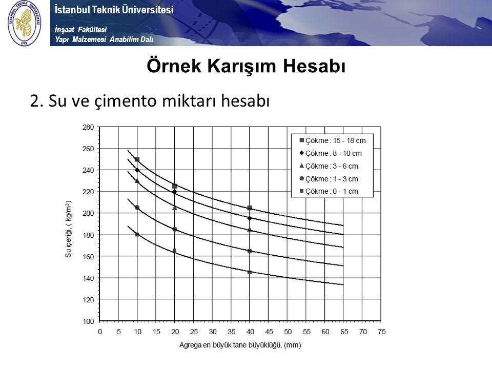 İstanbul Teknik Üniversitesi İnşaat Fakültesi Yapı Malzemesi Anabilim Dalı 2. Su ve çimento miktarı hesabı Örnek Karışım Hesabı