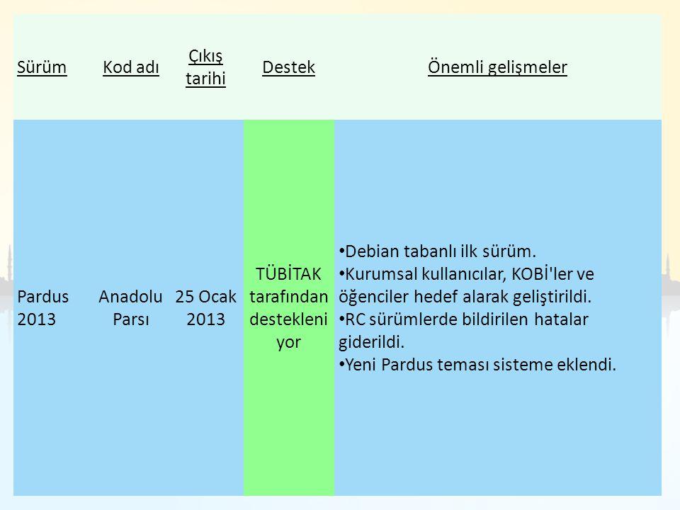 SürümKod adı Çıkış tarihi DestekÖnemli gelişmeler Pardus 2013 Anadolu Parsı 25 Ocak 2013 TÜBİTAK tarafından destekleni yor Debian tabanlı ilk sürüm. K