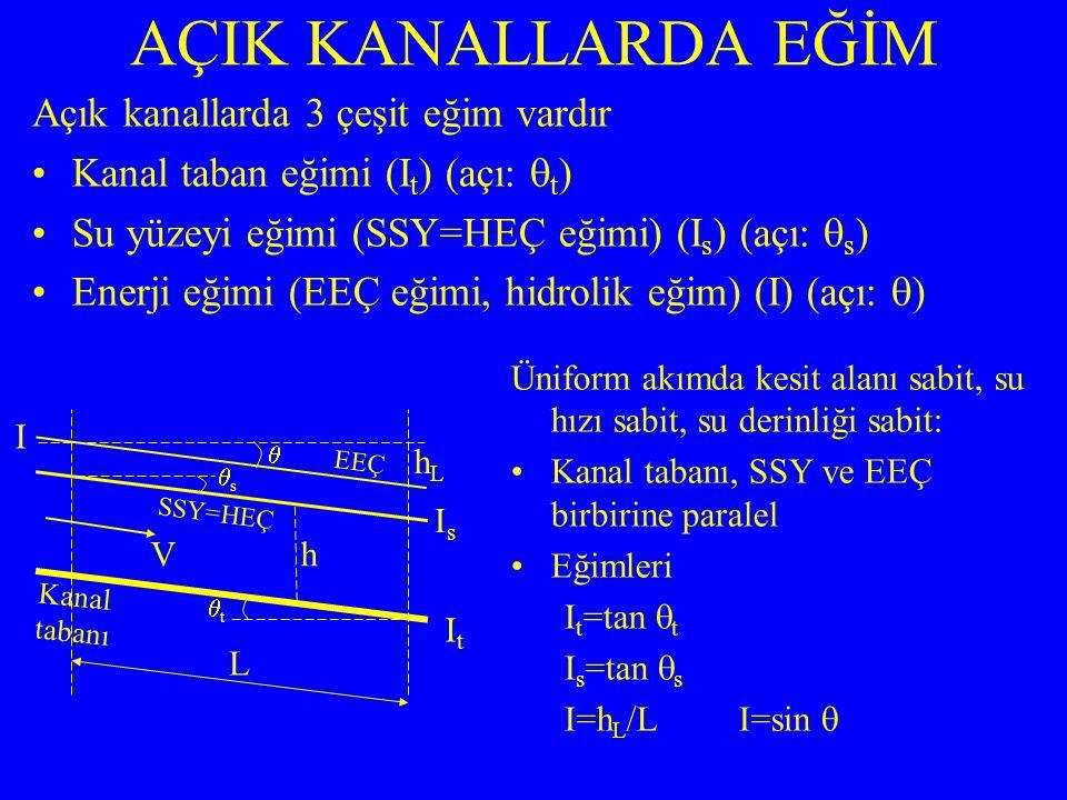 Açık kanallarda 3 çeşit eğim vardır Kanal taban eğimi (I t ) (açı:  t ) Su yüzeyi eğimi (SSY=HEÇ eğimi) (I s ) (açı:  s ) Enerji eğimi (EEÇ eğimi, hidrolik eğim) (I) (açı:  ) AÇIK KANALLARDA EĞİM SSY=HEÇ Kanal tabanı h hLhL tt L  EEÇ ss V ItIt IsIs I Üniform akımda kesit alanı sabit, su hızı sabit, su derinliği sabit: Kanal tabanı, SSY ve EEÇ birbirine paralel Eğimleri I t =tan  t I s =tan  s I=h L /L I=sin 