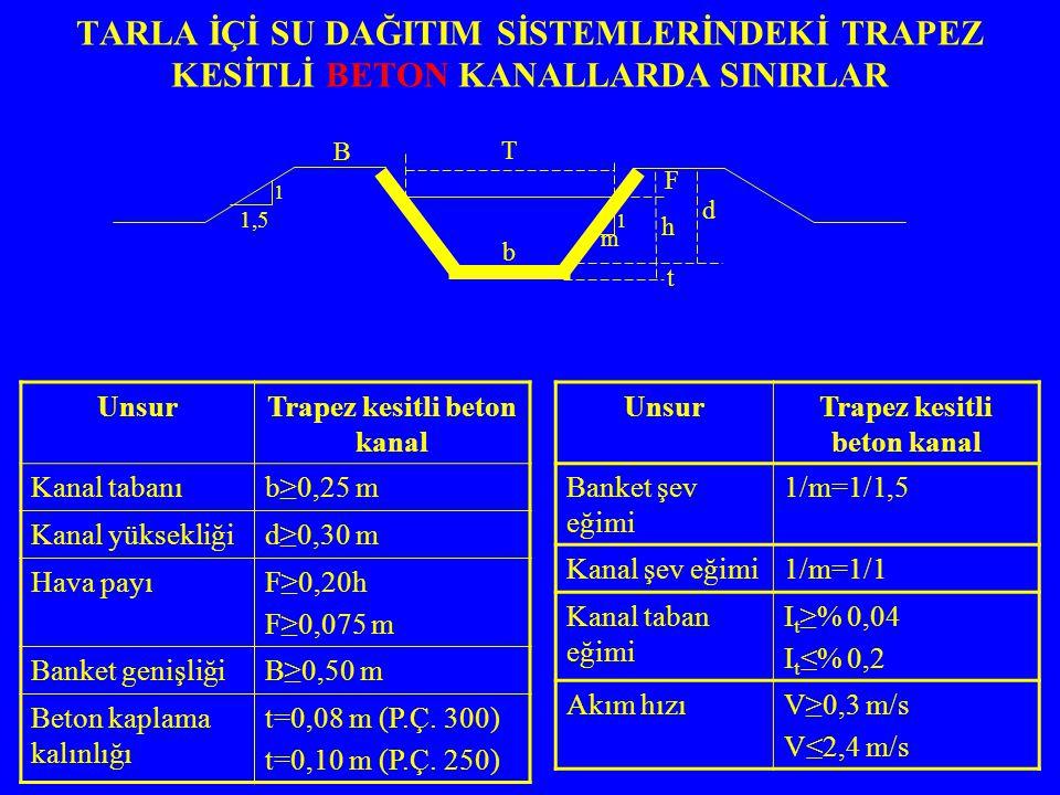 TARLA İÇİ SU DAĞITIM SİSTEMLERİNDEKİ TRAPEZ KESİTLİ BETON KANALLARDA SINIRLAR UnsurTrapez kesitli beton kanal Kanal tabanıb≥0,25 m Kanal yüksekliğid≥0,30 m Hava payıF≥0,20h F≥0,075 m Banket genişliğiB≥0,50 m Beton kaplama kalınlığı t=0,08 m (P.Ç.