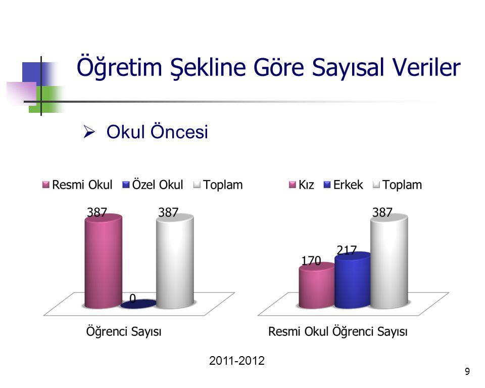 Öğretim Şekline Göre Sayısal Veriler 9  Okul Öncesi 2011-2012