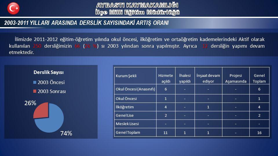 2003-2011 YILLARI ARASINDA DERSLİK SAYISINDAKİ ARTIŞ ORANI2003-2011 YILLARI ARASINDA DERSLİK SAYISINDAKİ ARTIŞ ORANI Aktif olarak kullanılan 250 dersl