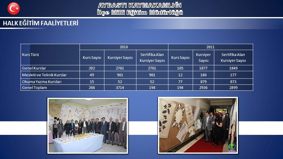 HALK EĞİTİM FAALİYETLERİ Kurs Türü 20102011 Kurs SayısıKursiyer Sayısı Sertifika Alan Kursiyer Sayısı Kurs Sayısı Kursiyer Sayısı Sertifika Alan Kursi