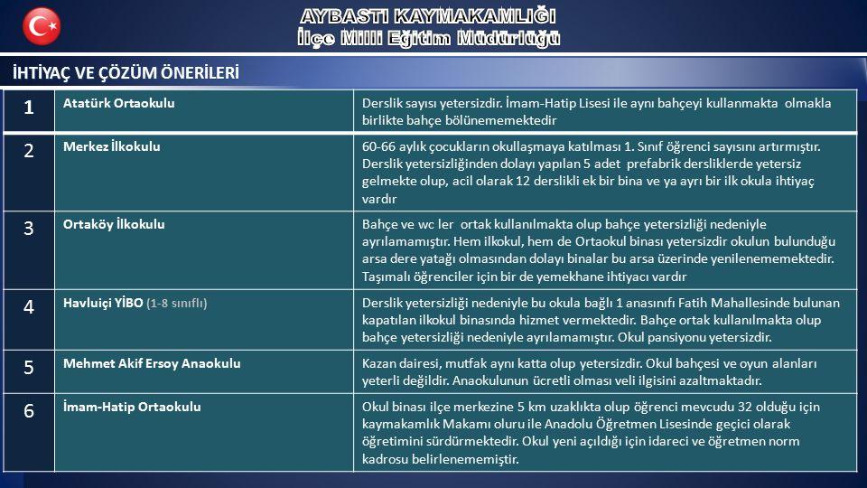 İHTİYAÇ VE ÇÖZÜM ÖNERİLERİ 1 Atatürk OrtaokuluDerslik sayısı yetersizdir. İmam-Hatip Lisesi ile aynı bahçeyi kullanmakta olmakla birlikte bahçe bölüne
