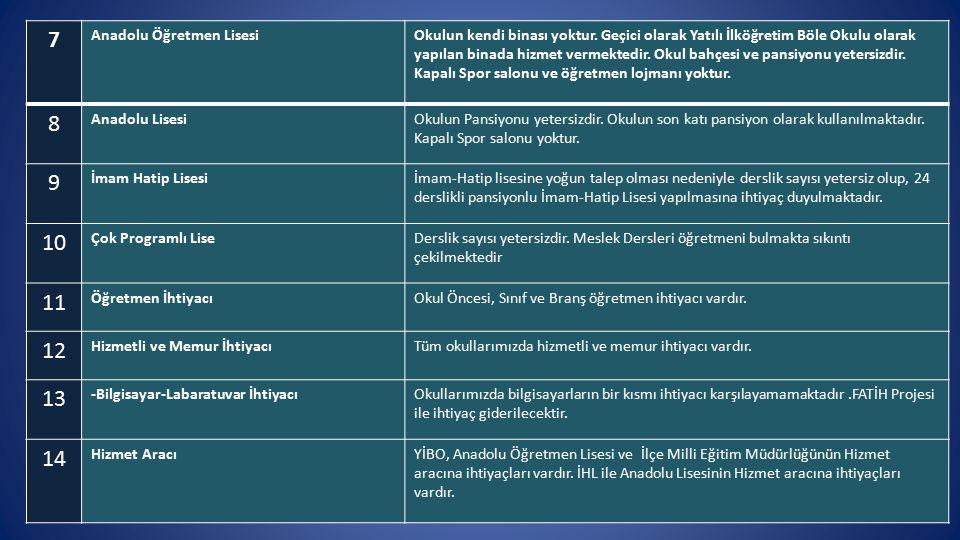 7 Anadolu Öğretmen LisesiOkulun kendi binası yoktur.