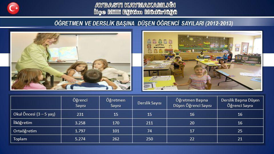 ÖĞRETMEN VE DERSLİK BAŞINA DÜŞEN ÖĞRENCİ SAYILARI (2012-2013) ÖĞRETMEN VE DERSLİK BAŞINA DÜŞEN ÖĞRENCİ SAYILARI (2012-2013)Öğrenci Sayısı SayısıÖğretmenSayısı Derslik Sayısı Öğretmen Başına Düşen Öğrenci Sayısı Düşen Öğrenci Sayısı Derslik Başına Düşen Öğrenci Sayısı Okul Öncesi (3 – 5 yaş) 23115 16 İlköğretim 3.2581702112016 Ortaöğretim 1.797101741725 Toplam 5.2742622502221
