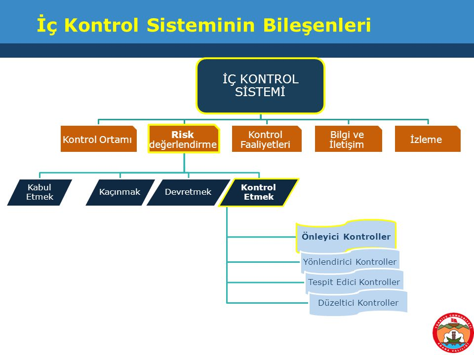 İç Kontrol Sisteminin Bileşenleri İÇ KONTROL SİSTEMİ Kontrol Ortamı Risk değerlendirme Kabul Etmek Kontrol Etmek Önleyici Kontroller Yönlendirici Kont