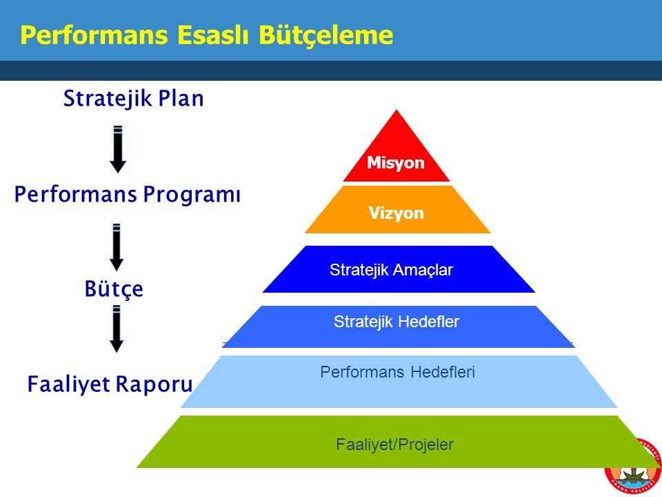 Performans Esaslı Bütçeleme Stratejik Plan Performans Programı Bütçe Faaliyet Raporu Misyon Vizyon Stratejik Amaçlar Stratejik Hedefler Performans Hed