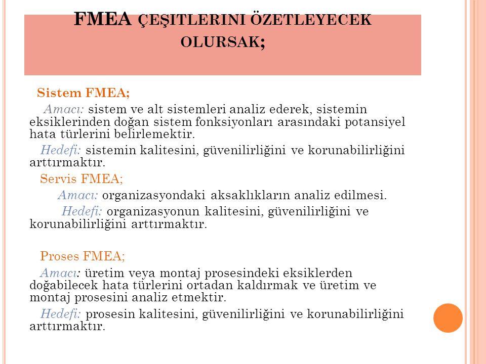 FMEA ÇEŞITLERINI ÖZETLEYECEK OLURSAK ; Sistem FMEA; Amacı: sistem ve alt sistemleri analiz ederek, sistemin eksiklerinden doğan sistem fonksiyonları arasındaki potansiyel hata türlerini belirlemektir.