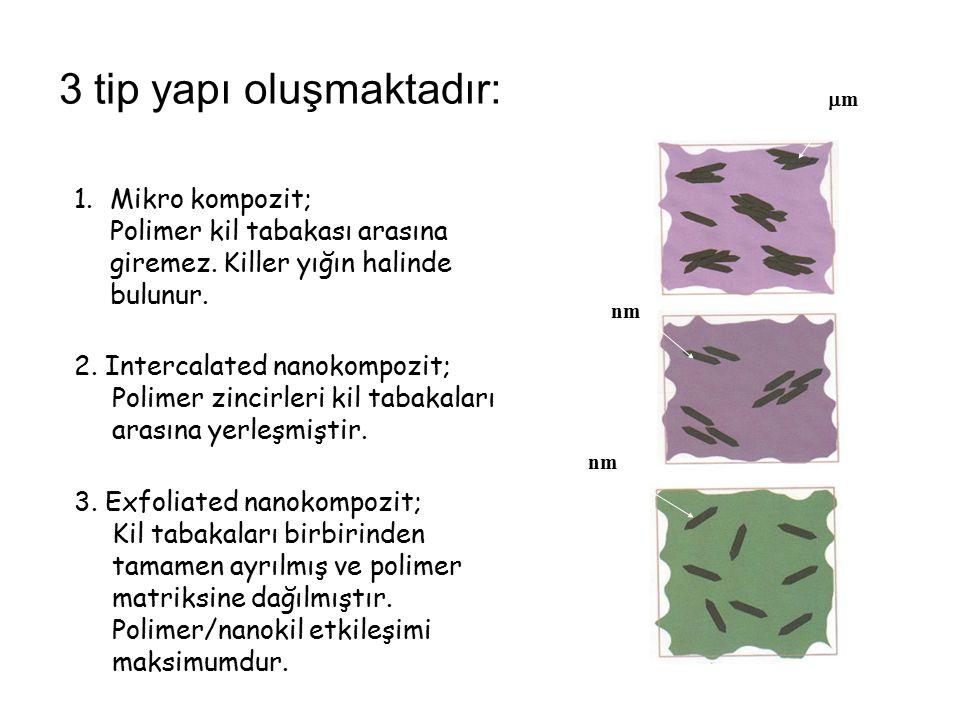 3 tip yapı oluşmaktadır: mm 1.Mikro kompozit; Polimer kil tabakası arasına giremez. Killer yığın halinde bulunur. nm 2. Intercalated nanokompozit; P