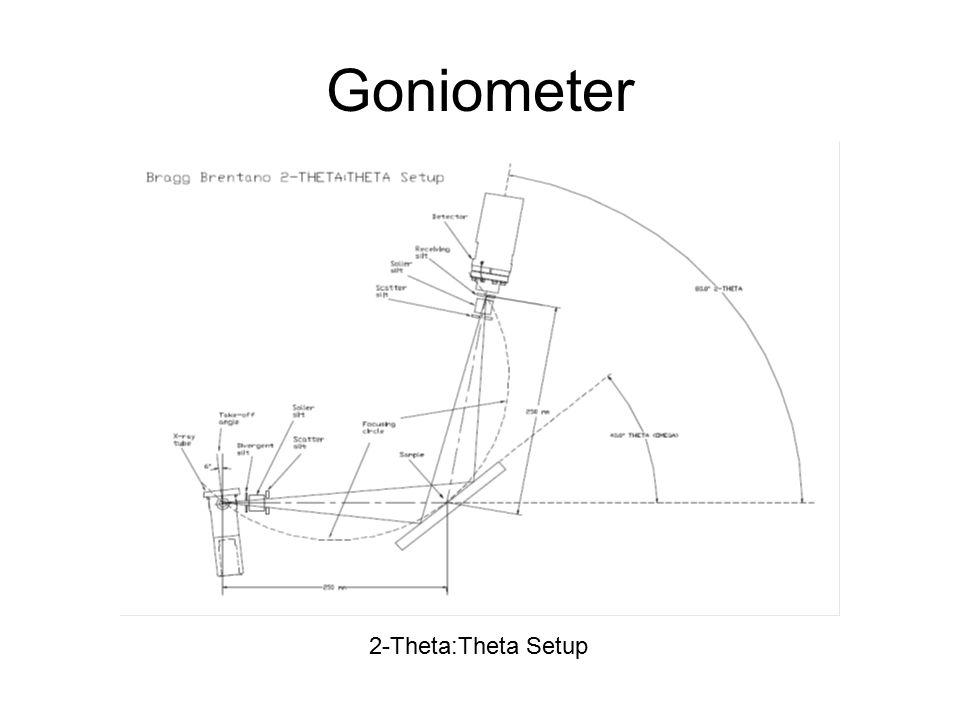 Goniometer 2-Theta:Theta Setup