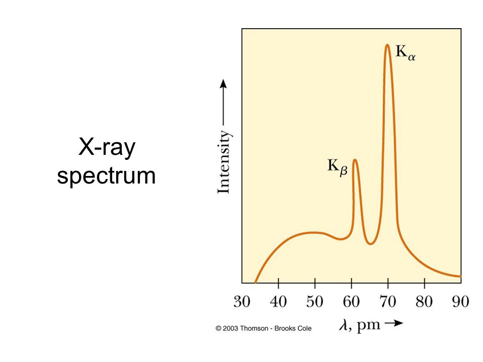 Bragg's Law The beam reflected from the lower surface travels farther than the one reflected from the upper surface If the path difference equals some integral multiple of the wavelength, constructive interference occurs Bragg's Law gives the conditions for constructive interference 2 d sin θ = m λ, m = 1, 2, 3…