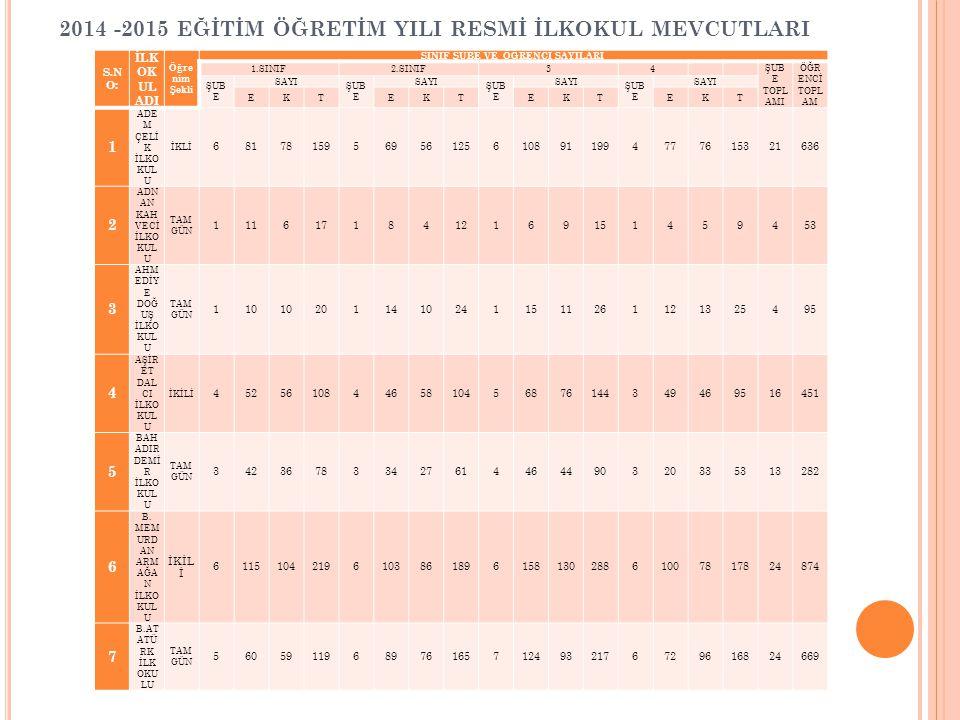 2014 -2015 EĞİTİM ÖĞRETİM YILI RESMİ İLKOKUL MEVCUTLARI S.N O: İLK OK UL ADI Öğre nim Şekli SINIF ŞUBE VE ÖĞRENCİ SAYILARI 1.SINIF2.SINIF34 ŞUB E TOPL