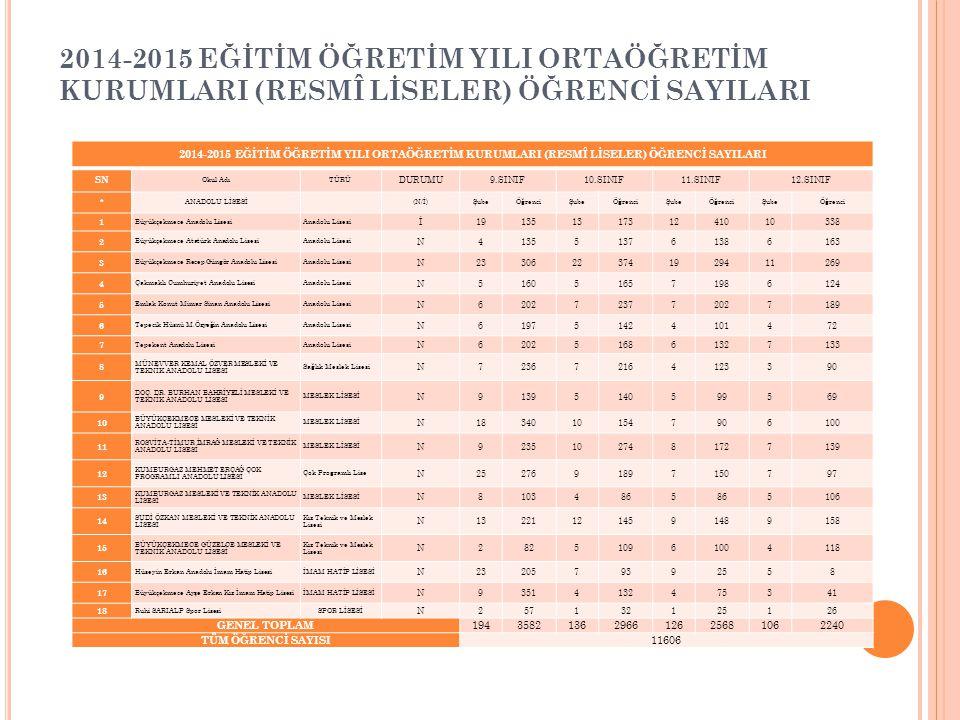 2014-2015 EĞİTİM ÖĞRETİM YILI ORTAÖĞRETİM KURUMLARI (RESMÎ LİSELER) ÖĞRENCİ SAYILARI SN Okul AdıTÜRÜ DURUMU9.SINIF10.SINIF11.SINIF12.SINIF * ANADOLU L