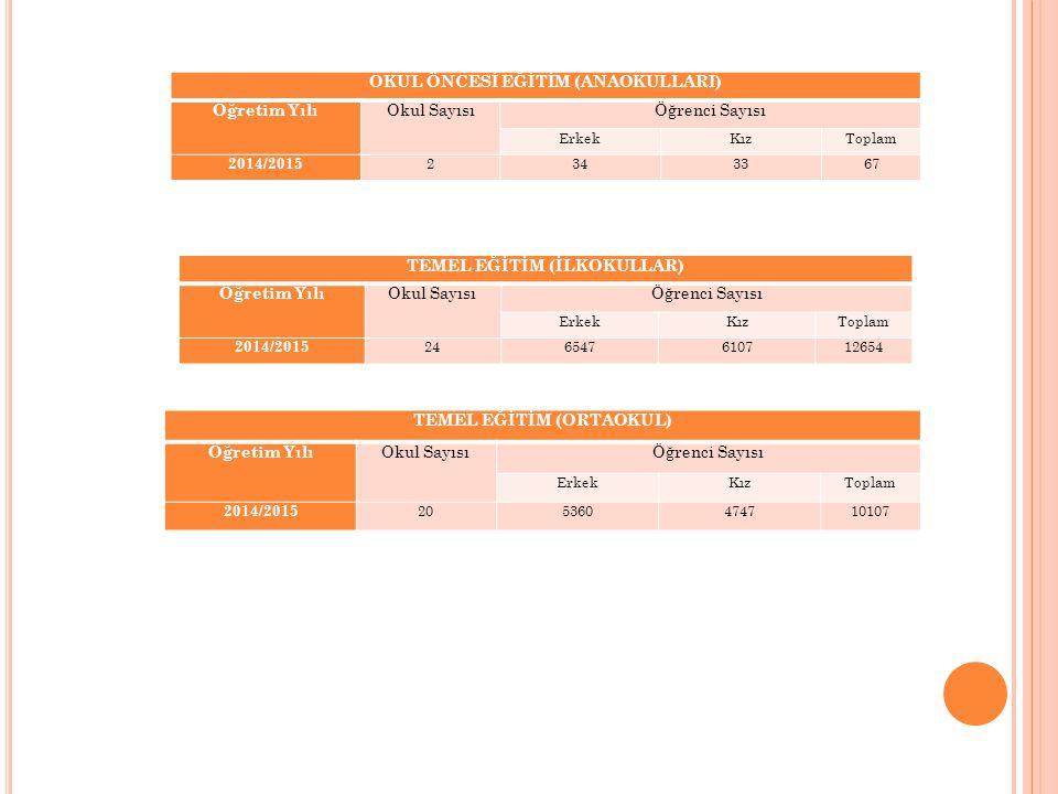 OKUL ÖNCESİ EĞİTİM (ANAOKULLARI) Öğretim Yılı Okul SayısıÖğrenci Sayısı ErkekKızToplam 2014/2015 2343367 TEMEL EĞİTİM (İLKOKULLAR) Öğretim Yılı Okul S