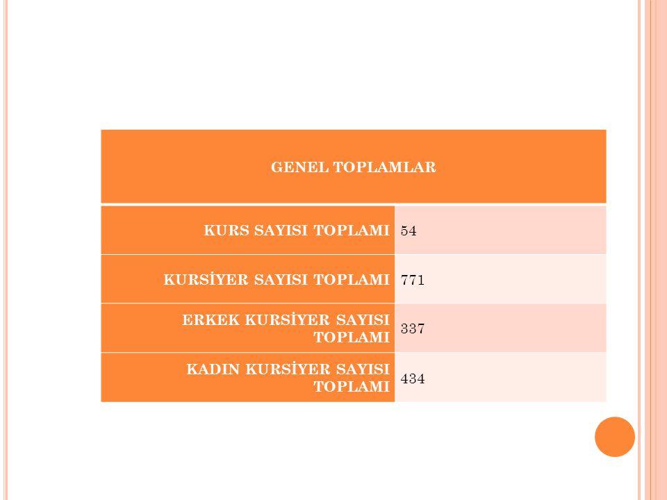 GENEL TOPLAMLAR KURS SAYISI TOPLAMI 54 KURSİYER SAYISI TOPLAMI 771 ERKEK KURSİYER SAYISI TOPLAMI 337 KADIN KURSİYER SAYISI TOPLAMI 434