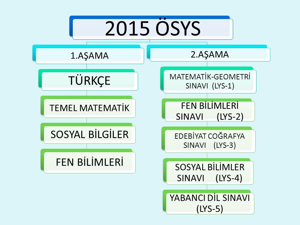 2015 ÖSYS 1.AŞAMA TÜRKÇE TEMEL MATEMATİK SOSYAL BİLGİLER FEN BİLİMLERİ 2.AŞAMA MATEMATİK-GEOMETRİ SINAVI (LYS-1) FEN BİLİMLERİ SINAVI (LYS-2) EDEBİYAT COĞRAFYA SINAVI (LYS-3) SOSYAL BİLİMLER SINAVI (LYS-4) YABANCI DİL SINAVI (LYS-5)