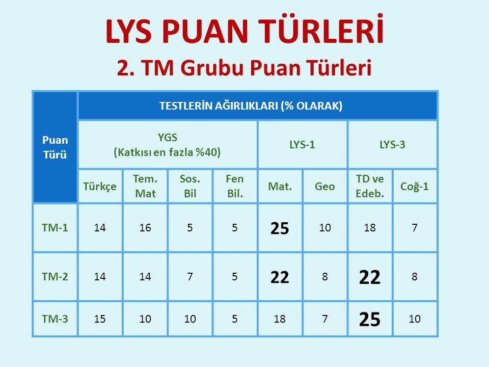 LYS PUAN TÜRLERİ 2. TM Grubu Puan Türleri Puan Türü TESTLERİN AĞIRLIKLARI (% OLARAK) YGS (Katkısı en fazla %40) LYS-1LYS-3 Türkçe Tem. Mat Sos. Bil Fe