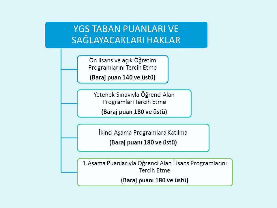 YGS TABAN PUANLARI VE SAĞLAYACAKLARI HAKLAR Ön lisans ve açık Öğretim Programlarını Tercih Etme (Baraj puan 140 ve üstü) Yetenek Sınavıyla Öğrenci Alan Programları Tercih Etme (Baraj puan 180 ve üstü) İkinci Aşama Programlara Katılma (Baraj puanı 180 ve üstü) 1.Aşama Puanlarıyla Öğrenci Alan Lisans Programlarını Tercih Etme (Baraj puanı 180 ve üstü)