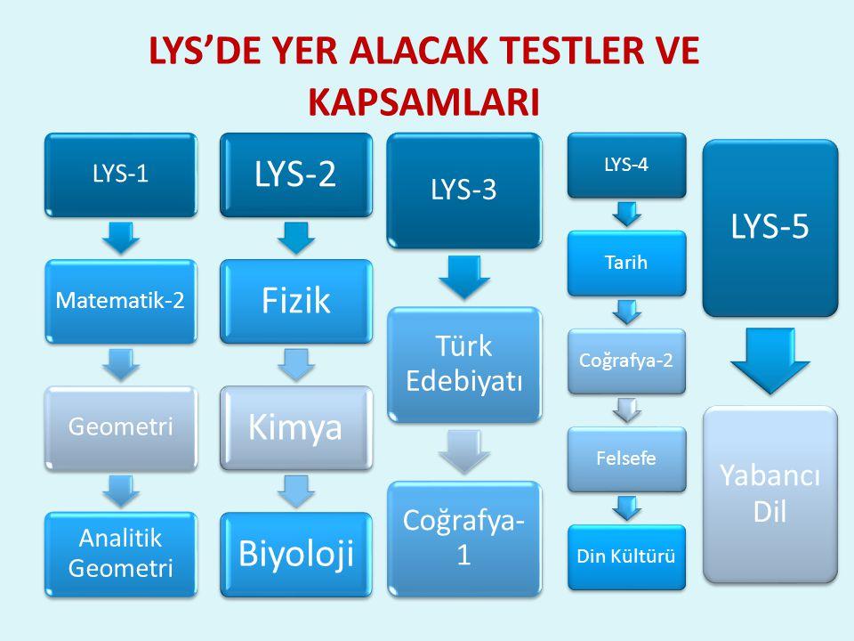 LYS'DE YER ALACAK TESTLER VE KAPSAMLARI LYS-1 Matematik-2 Geometri Analitik Geometri LYS-2FizikKimyaBiyoloji LYS-3 Türk Edebiyatı Coğrafya- 1 LYS-4TarihCoğrafya-2FelsefeDin Kültürü LYS-5 Yabancı Dil