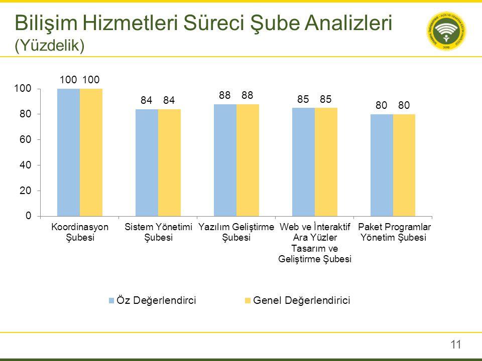 11 Bilişim Hizmetleri Süreci Şube Analizleri (Yüzdelik)