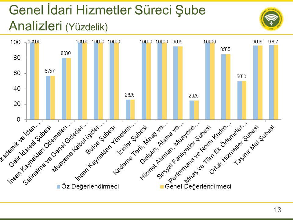 13 Genel İdari Hizmetler Süreci Şube Analizleri (Yüzdelik)