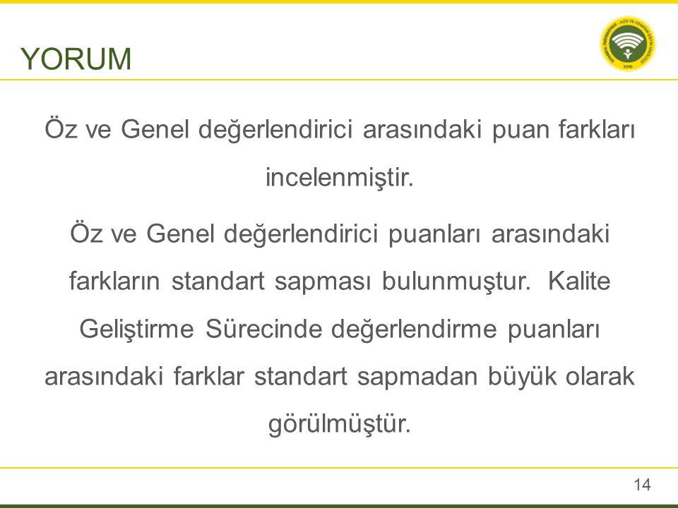 14 Öz ve Genel değerlendirici arasındaki puan farkları incelenmiştir.