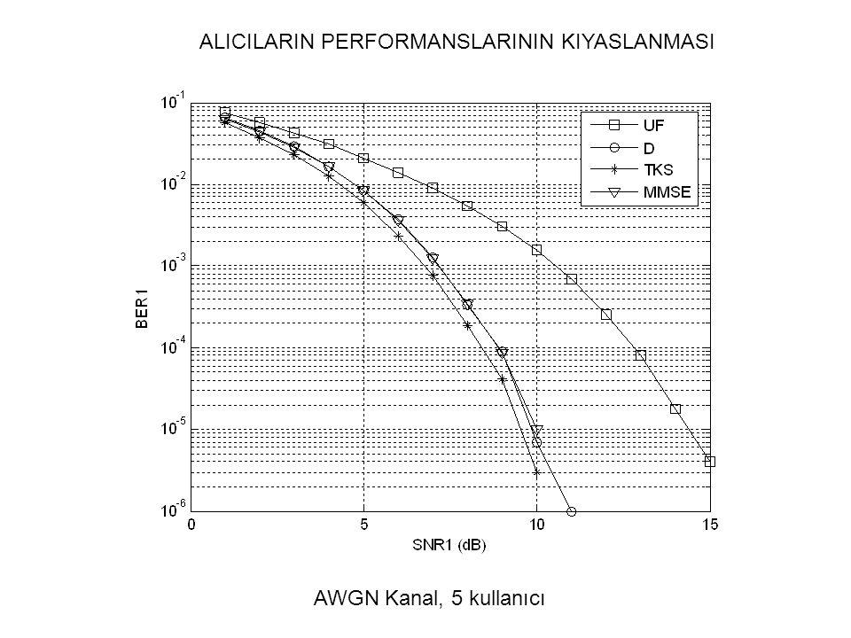 ALICILARIN PERFORMANSLARININ KIYASLANMASI AWGN Kanal, 5 kullanıcı