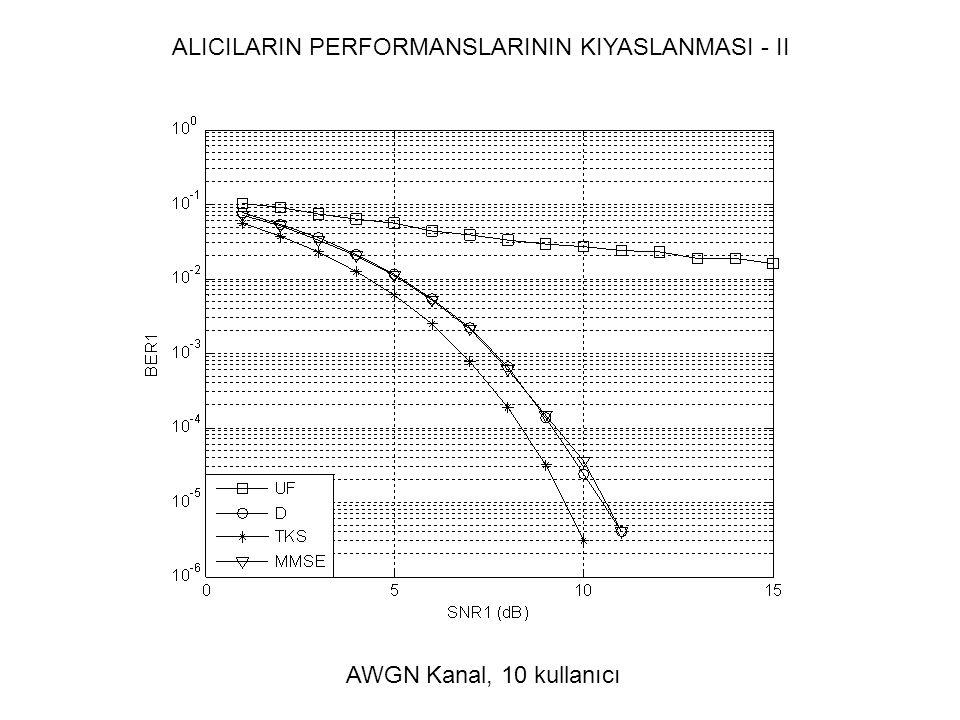 ALICILARIN PERFORMANSLARININ KIYASLANMASI - II AWGN Kanal, 10 kullanıcı