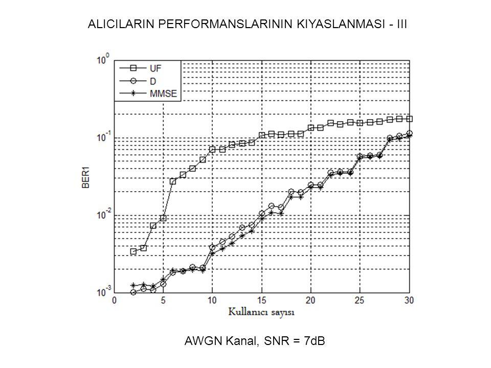 ALICILARIN PERFORMANSLARININ KIYASLANMASI - III AWGN Kanal, SNR = 7dB
