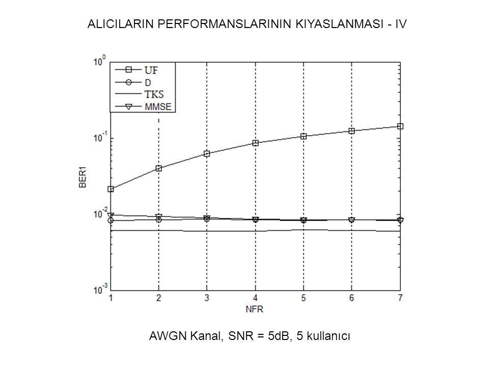 ALICILARIN PERFORMANSLARININ KIYASLANMASI - IV AWGN Kanal, SNR = 5dB, 5 kullanıcı