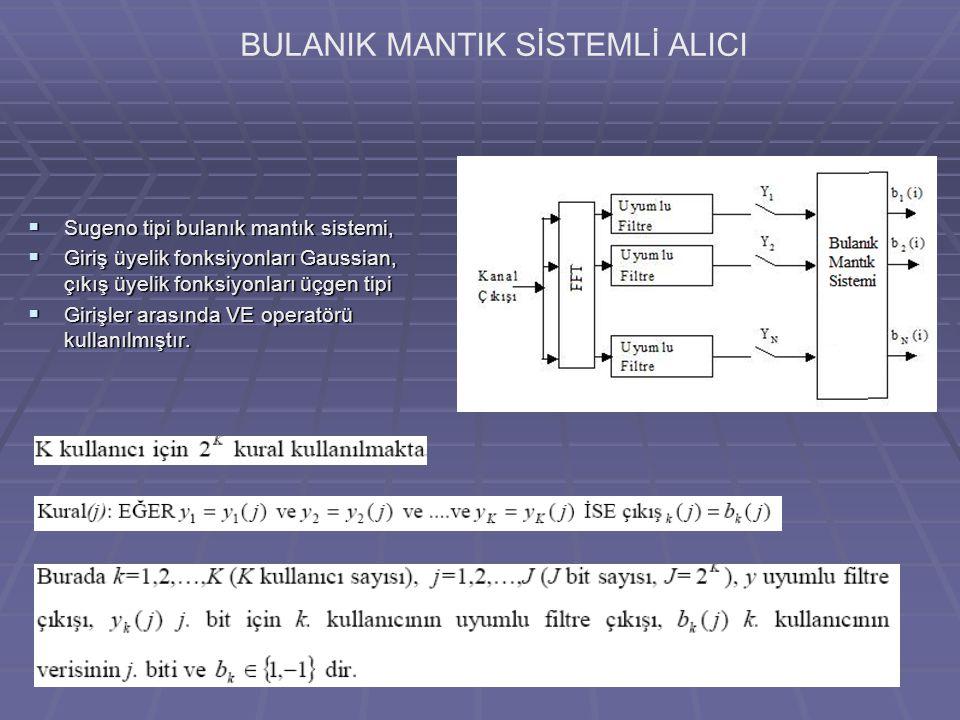 BULANIK MANTIK SİSTEMLİ ALICI  Sugeno tipi bulanık mantık sistemi,  Giriş üyelik fonksiyonları Gaussian, çıkış üyelik fonksiyonları üçgen tipi  Girişler arasında VE operatörü kullanılmıştır.